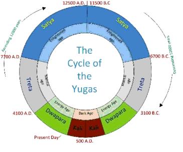 yuga-cycle