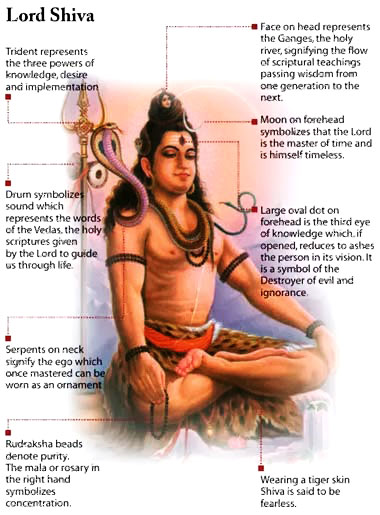 Lord_Shiva-Diagram-with-Explanations